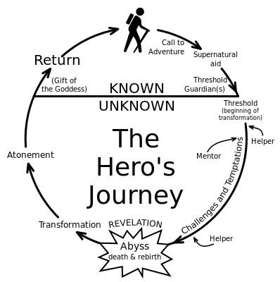 Hero's Journey.jpg